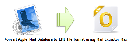 convert apple mail to eml
